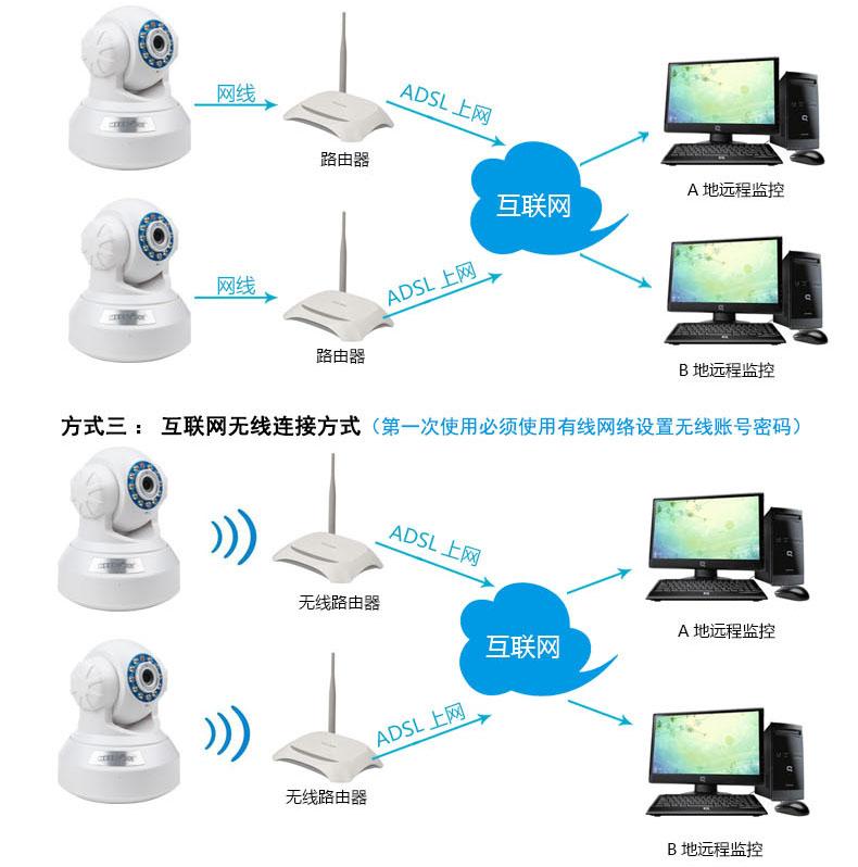 米狗云台网络摄像机 家用无线高清网络摄像机批发